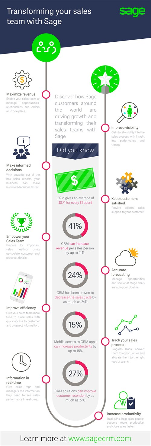 Sage -CRM-sales -team -infographic 800px